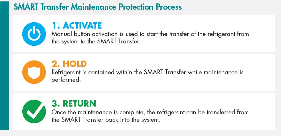 refrigeration maintenance transfer process